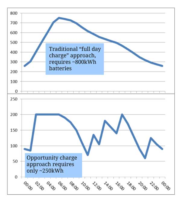 Graph showing different charging approaches for bus operation