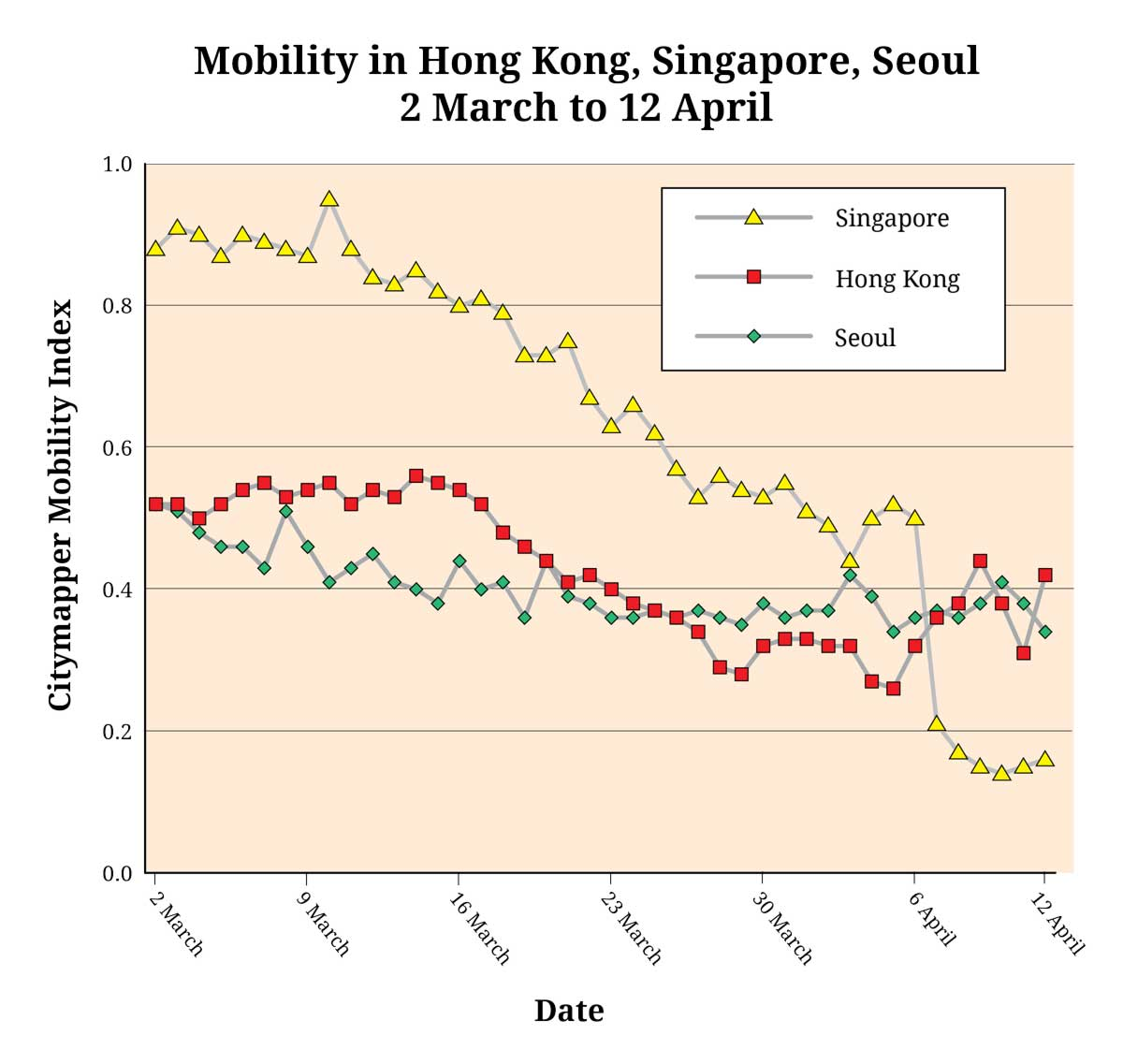 graph of the Citymapper Mobility Index, showing mobility in Hong Kong, Singapore and Seoul through the recent COVID-19 crisis