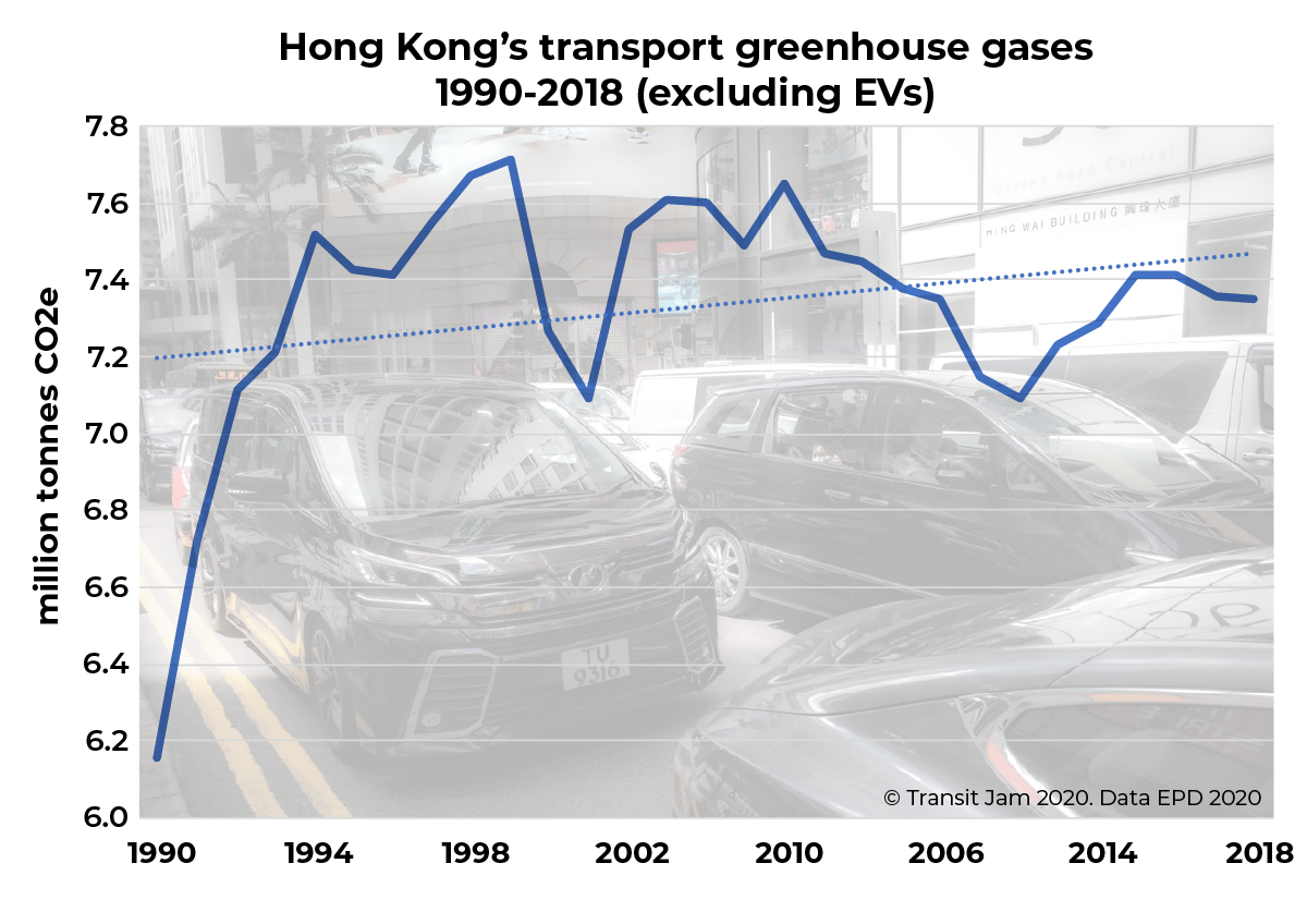 Graph of carbon emissions by Hong Kong transport sector from 1990 to 2018