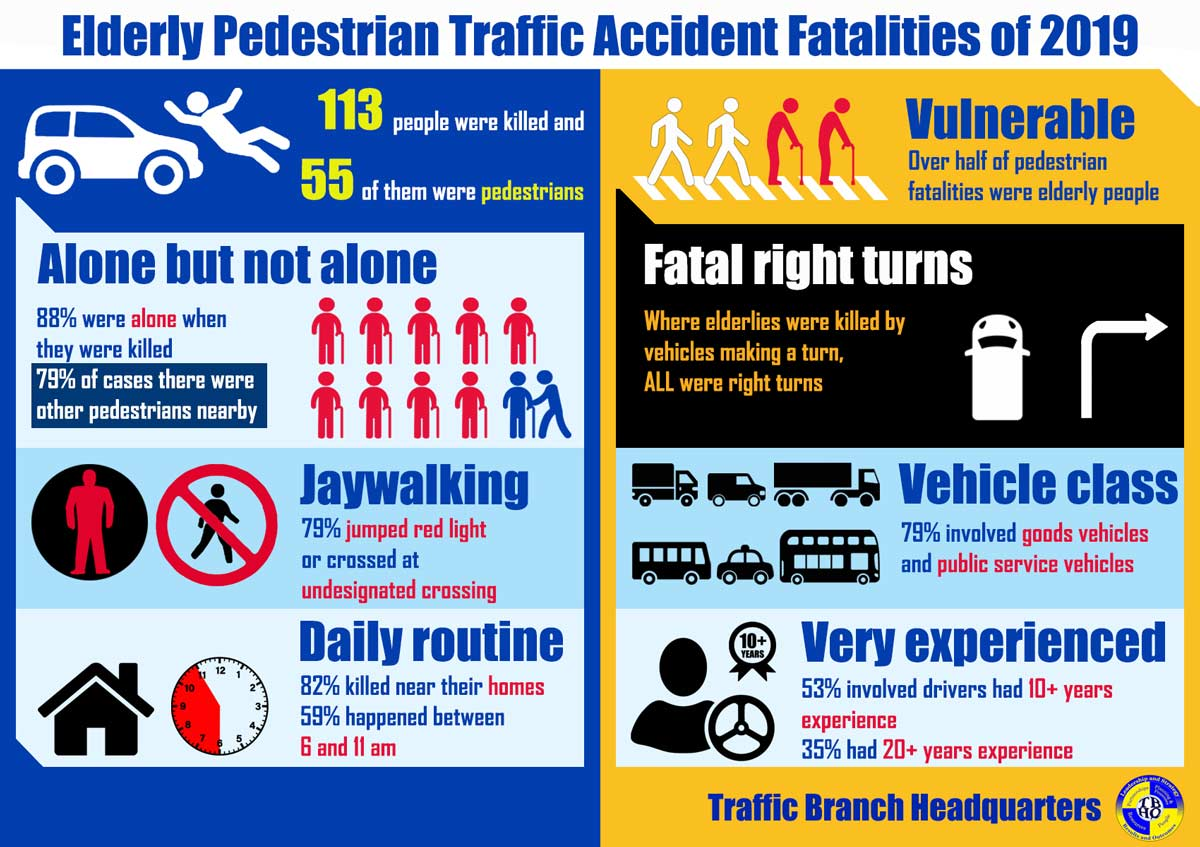 An infographic from Hong Kong Police Force Traffic Branch outlining the dangers to elderly pedestrians